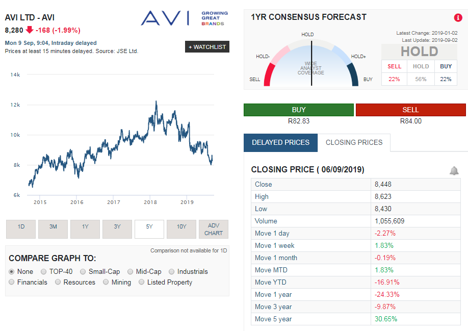 AVI share price performance