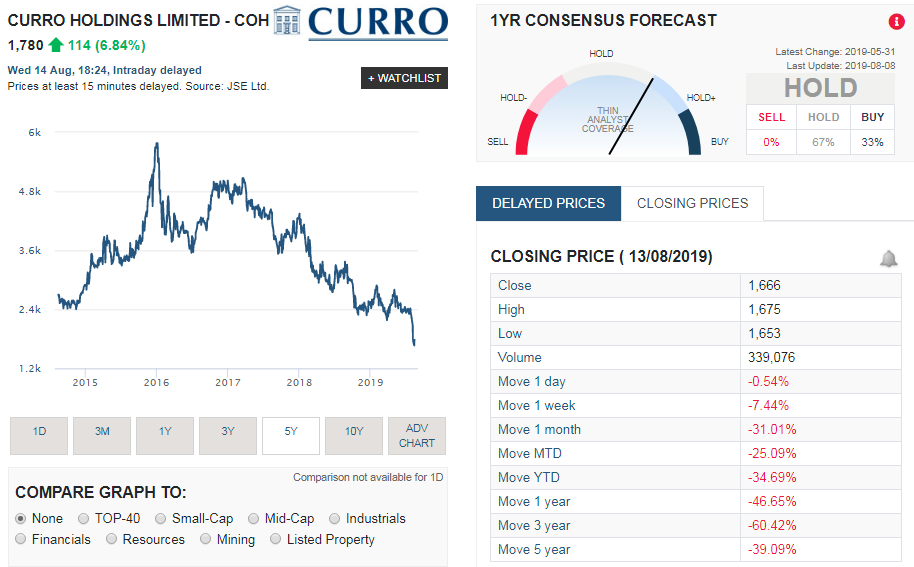 Curro (COH) share price history