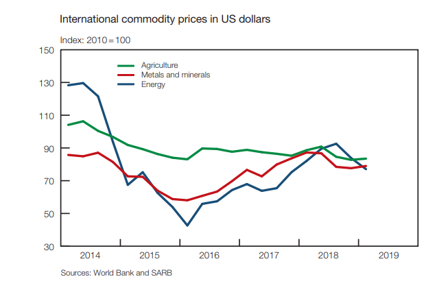 International commodity prices in US dollars from 2014 to 2019