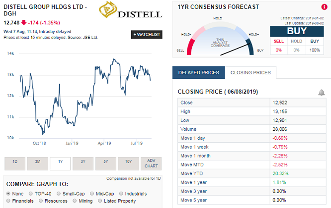 Distell (DGH) share price history