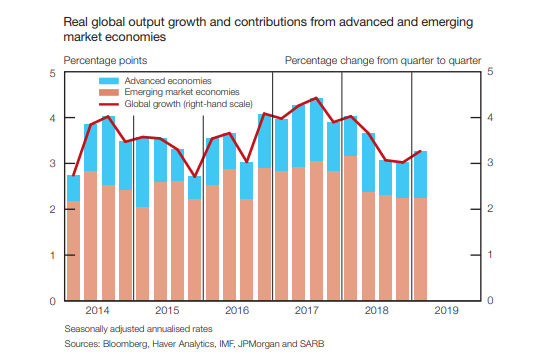 Advanced and emerging economies real output growth
