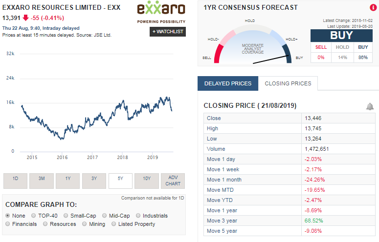 Exxaro share price history for the last 5 years