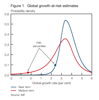 Global growth at risk estimates