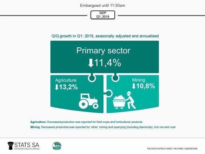 South Africa's GDP - South African Market Insights