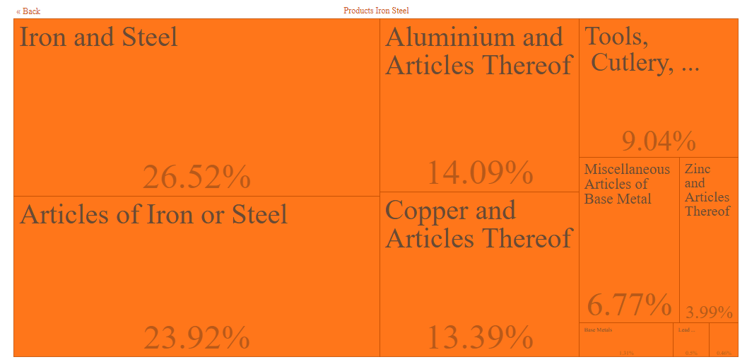 Detailed breakdown of Products of Iron and Steel that was imported into South Africa during 2019