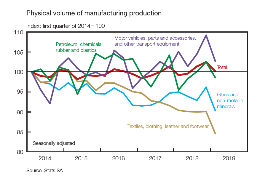 South Africa's manufacturing production numbers