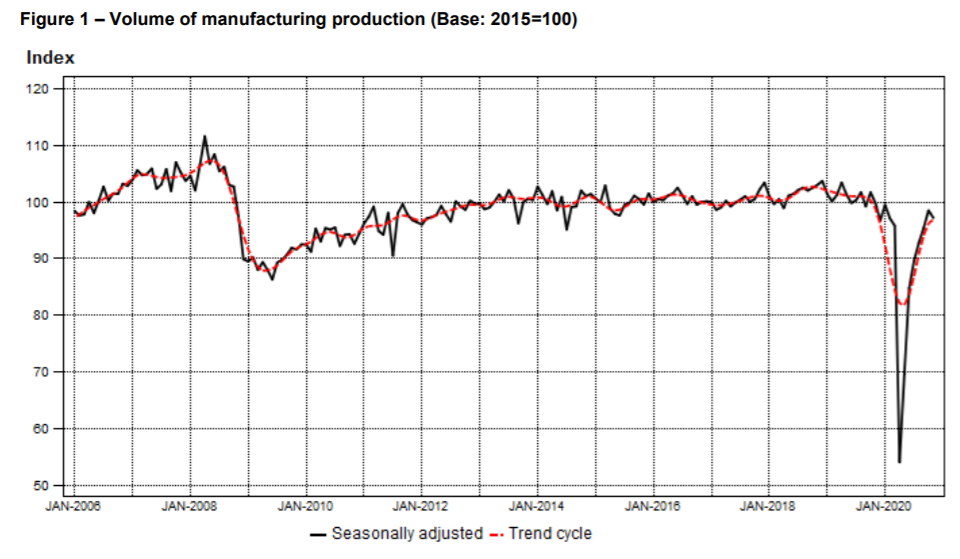 Seasonally Adjusted Volume of Manufacturing Production in South Africa up to November 2020
