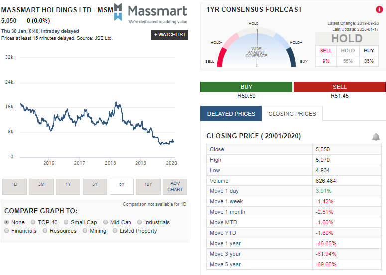 Massmart stock price rise on news the group might be closing various under performing stores