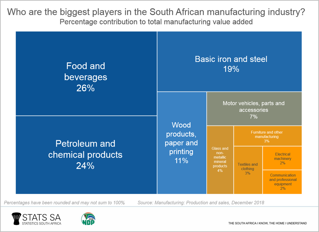 South Africa's Manufacturing industry - South African Market