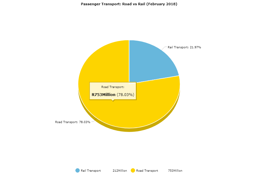 Freight Transport vs passenger transport in SA - South