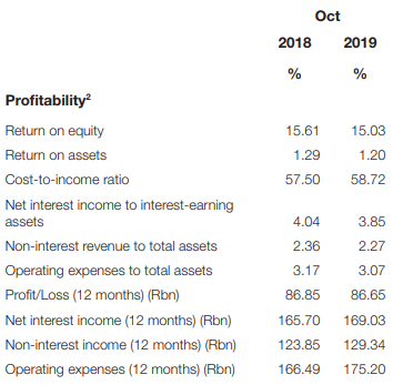 South African Banks profitability