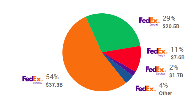 Fedex revenue earned by various divisions