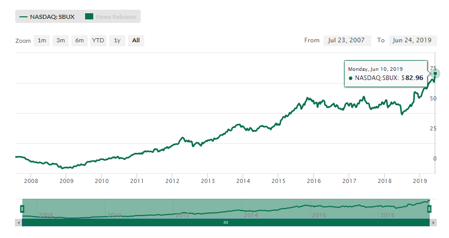 Starbucks (SBUX) share price history. The stock we believe is overvalued