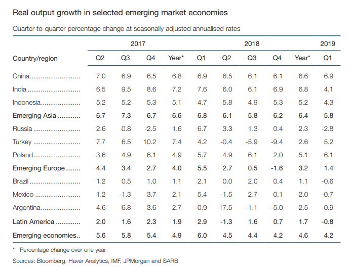 Table showing real output growth of selected economies across the world