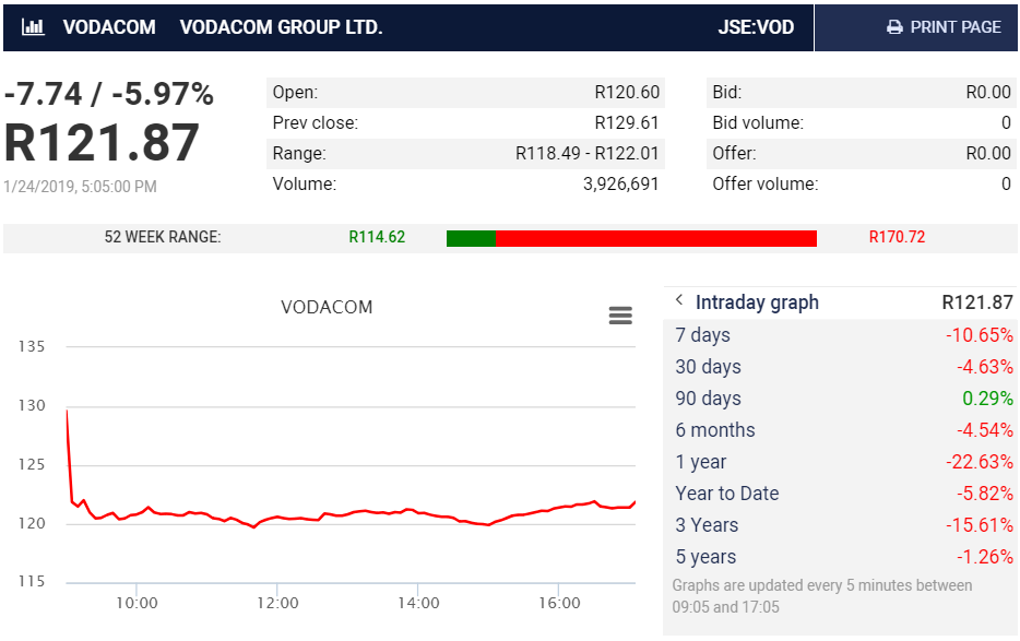 Vodacom share price decline after results