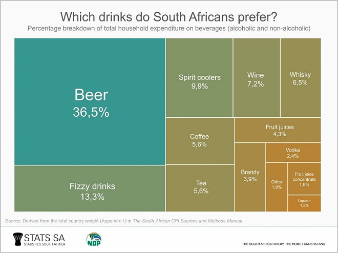 South Africa's Food and Beverages Sector - South African